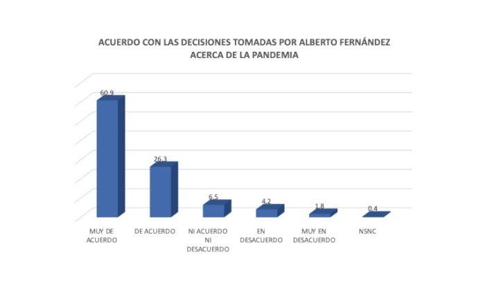 Pandemia, economía y política en Argentina: 90% de apoyo a las decisiones del presidente Fernández