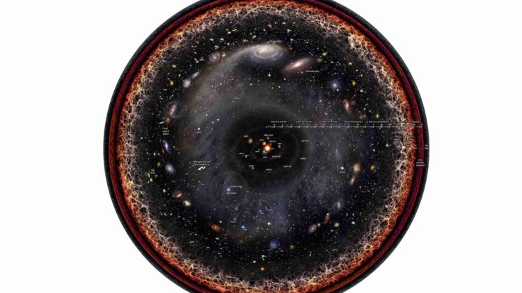 https://upload.wikimedia.org/wikipedia/commons/0/09/Observable_universe_logarithmic_illustration_with_legends.png