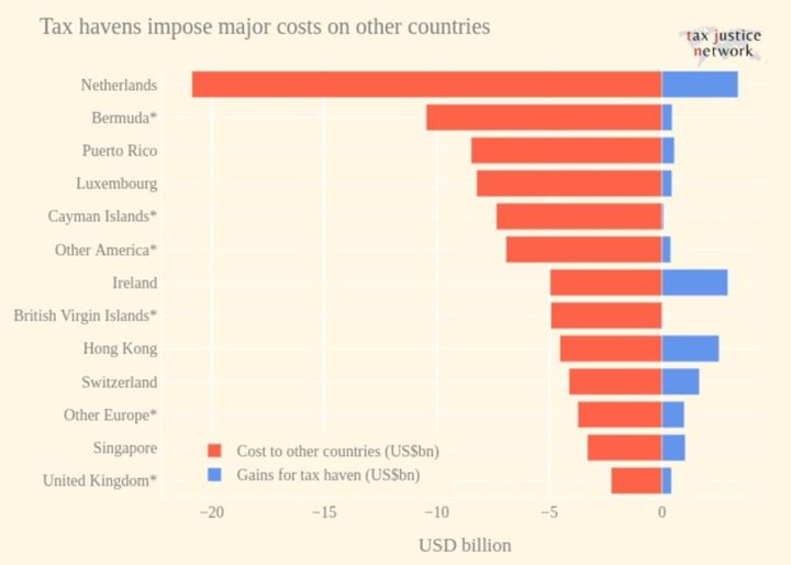 Tax revenue losses and gains due to profit shifting by the displayed countries. UK territories and Crown dependencies are marked with an asterisk