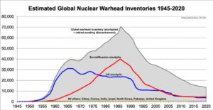 Si les neuf États nucléaires signaient le TIAN, comment l'élimination des armes nucléaires aurait-elle lieu ?