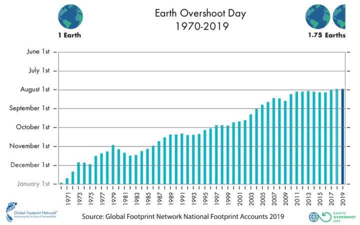 La date tardive du Jour du Dépassement de la Terre ouvre des perspectives pour construire notre avenir en harmonie avec les contraintes écologiques