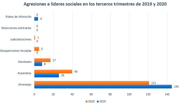 agresiones-lideres-sociales-colombia