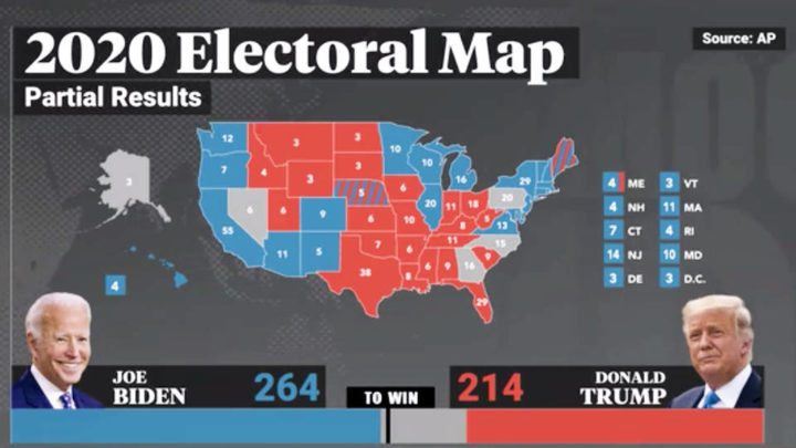 Στενεύει ο δρόμος του Τραμπ προς τη νίκη καθώς ο Μπάιντεν πλησιάζει τους 270 ψήφους στο σώμα εκλεκτόρων
