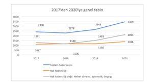 2017'den 2020'ye medyada ne değişti?