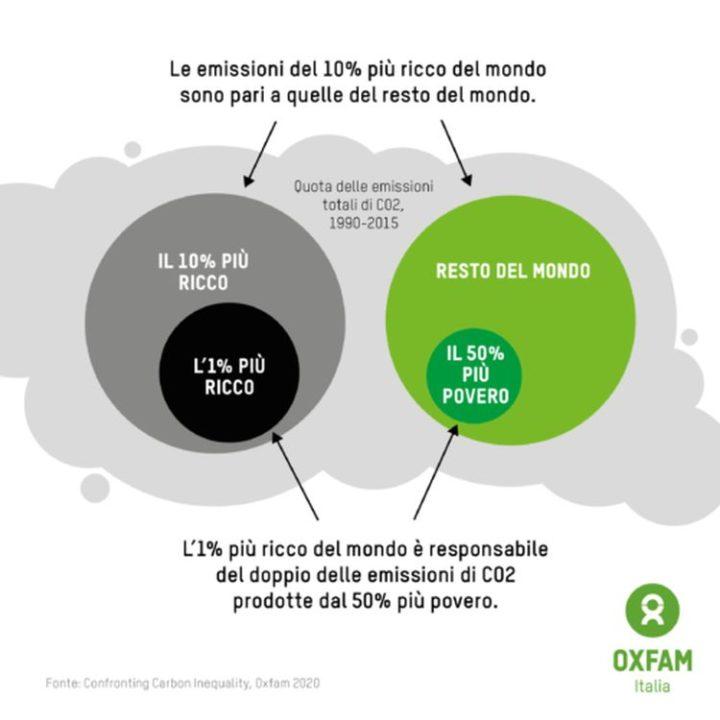 Europa, Emissioni di CO2? Il problema sono i ricchi