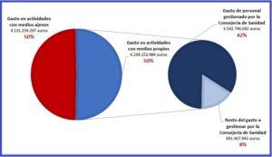Sanidad Pública de Madrid: el 50% de su presupuesto ya se ha derivado a manos privadas