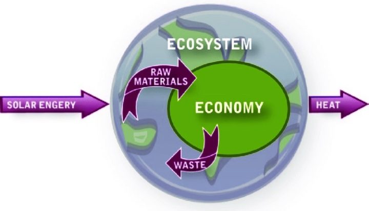 Ecology & Economics: Humanity Has Reached A Critical Decade