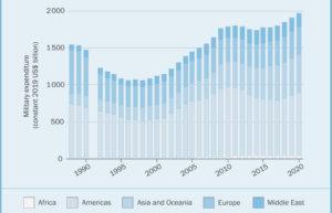 Οι παγκόσμιες στρατιωτικές δαπάνες αυξάνονται και φτάνουν σχεδόν τα 2 τρισεκατομμύρια δολάρια το 2020