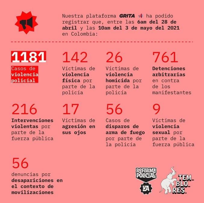 Saldo trágico tras represión en Paro Cívico