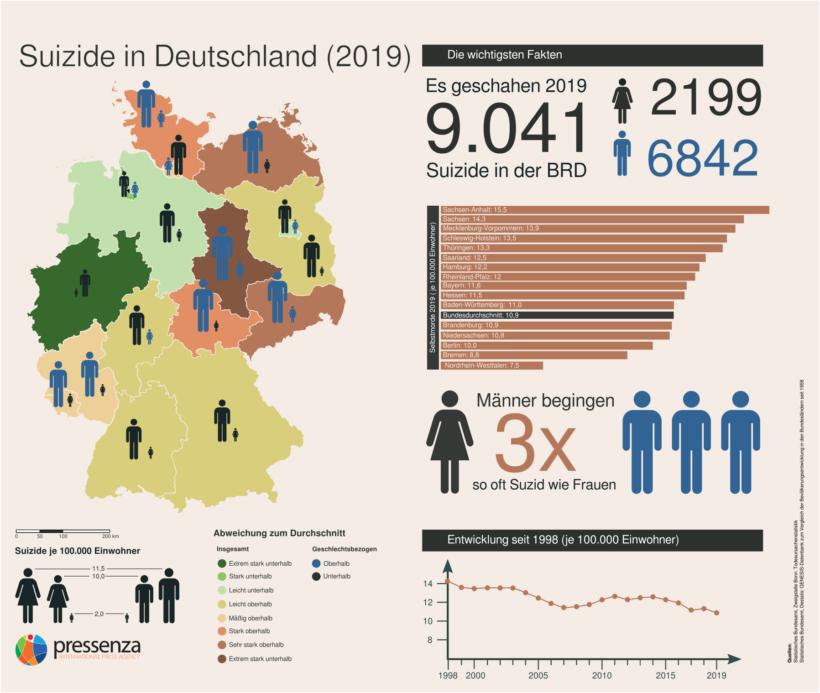Suizidprävention: Deutschland erfüllt seine Selbstverpflichtung