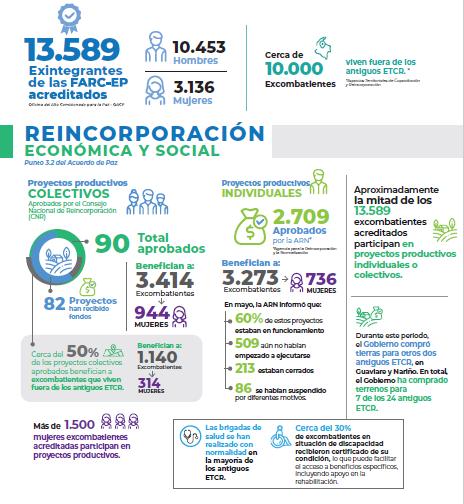 Colombia: nuevo informe sobre la implementación del Acuerdo de Paz