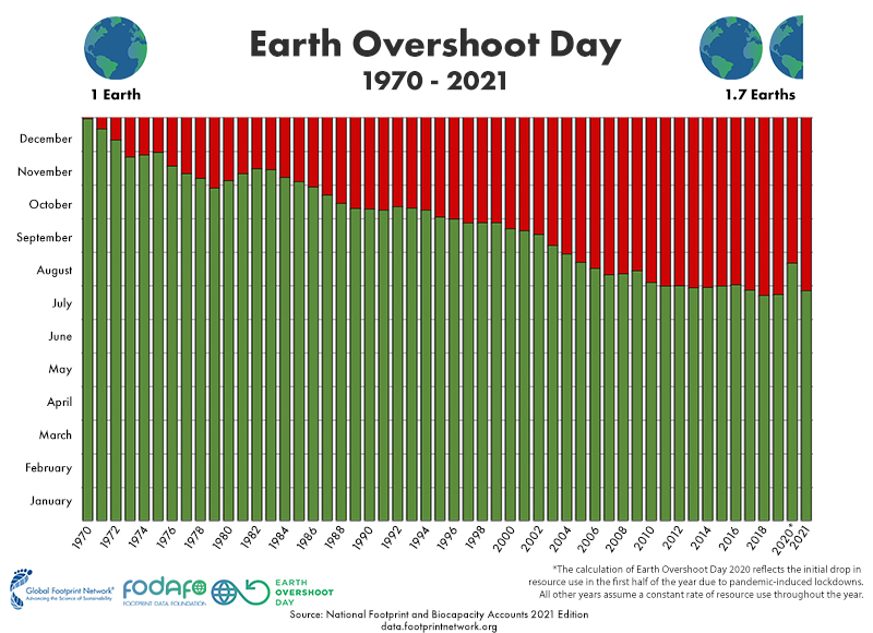 Earth Overfishing Day returns to July 29