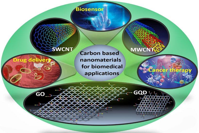 Biotecnologia-medica-tramite-nanomateriali-a-base-di-carbonio-820x547.jpg